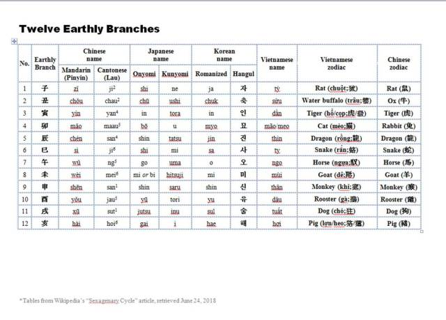 Earthly Branches Table - Four Languages