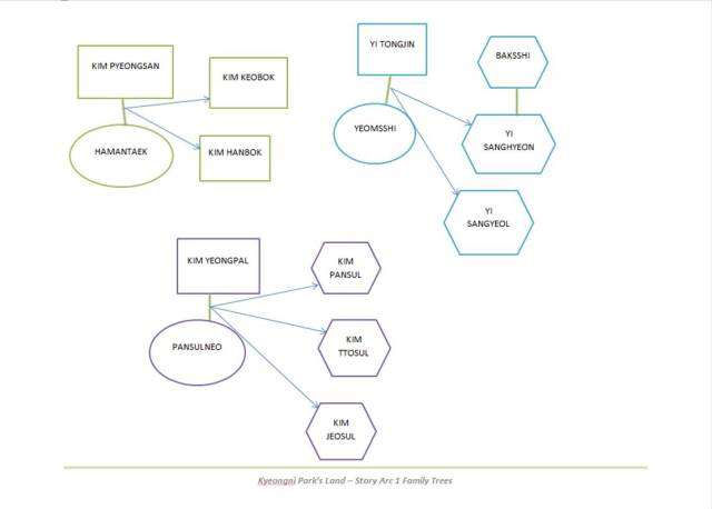 Kyeongni Park's Land - Story Arc 1 Family Trees Pg 2
